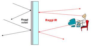 Pellicole riflettenti blackglass pellicole a controllo - Specchi riflettenti luce solare ...
